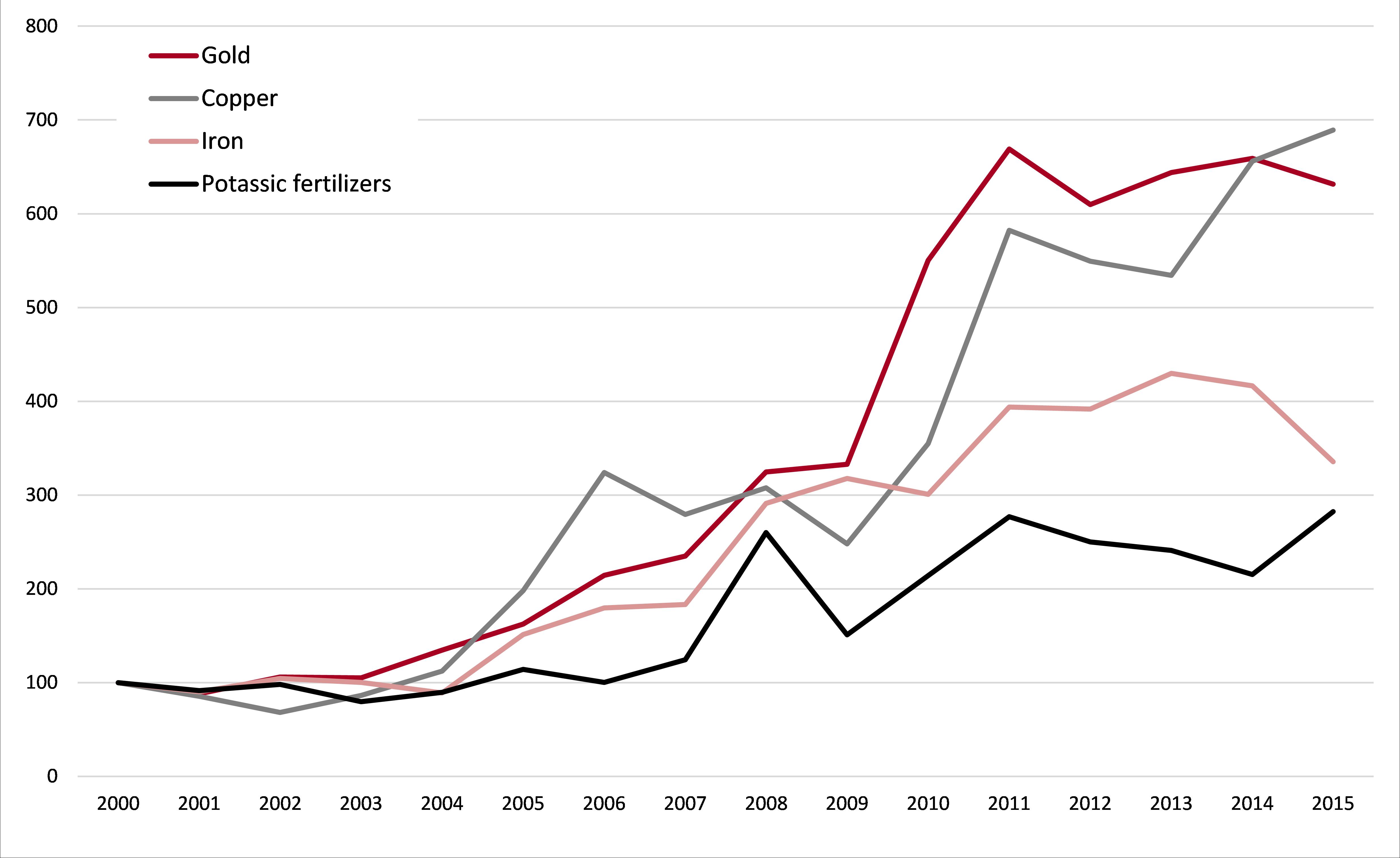 Sélection de minerais - Valeur des exportations - Canada –– Base 100=2000 – 2000-2015