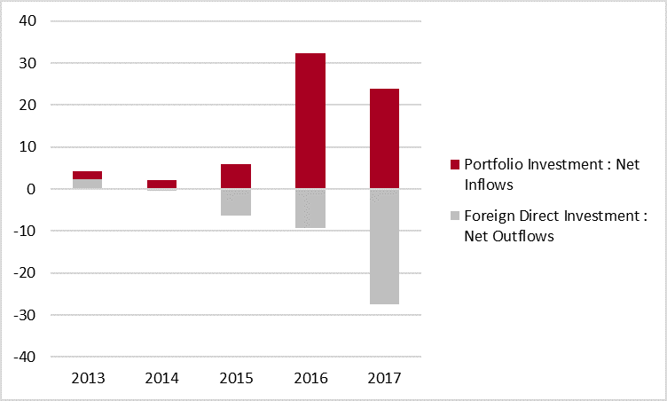 Net Foreign Investment Flows in Canada - Quarterly Averages — 2013–2017 — $B